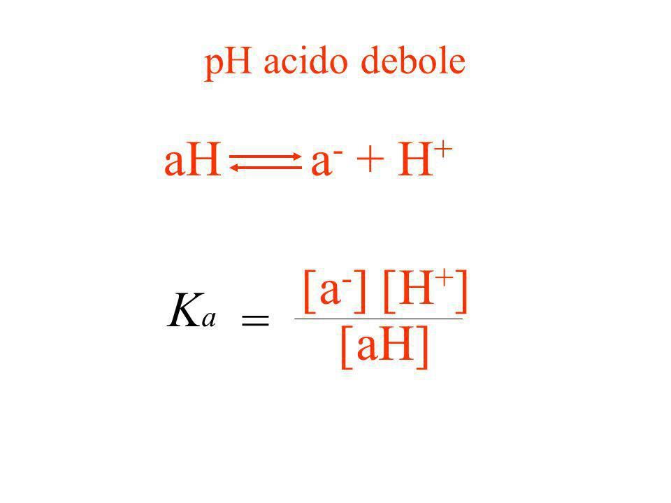 pH acido debole aH a- + H+ [a-] [H+] [aH] = Ka